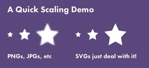ความสามารถในการย่อขยายแล้วภาพไม่แตกของกราฟฟิกแบบ SVG