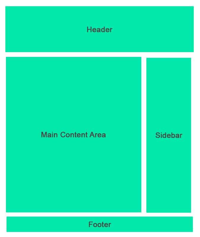 ตัวอย่าง BEM CSS Blocks
