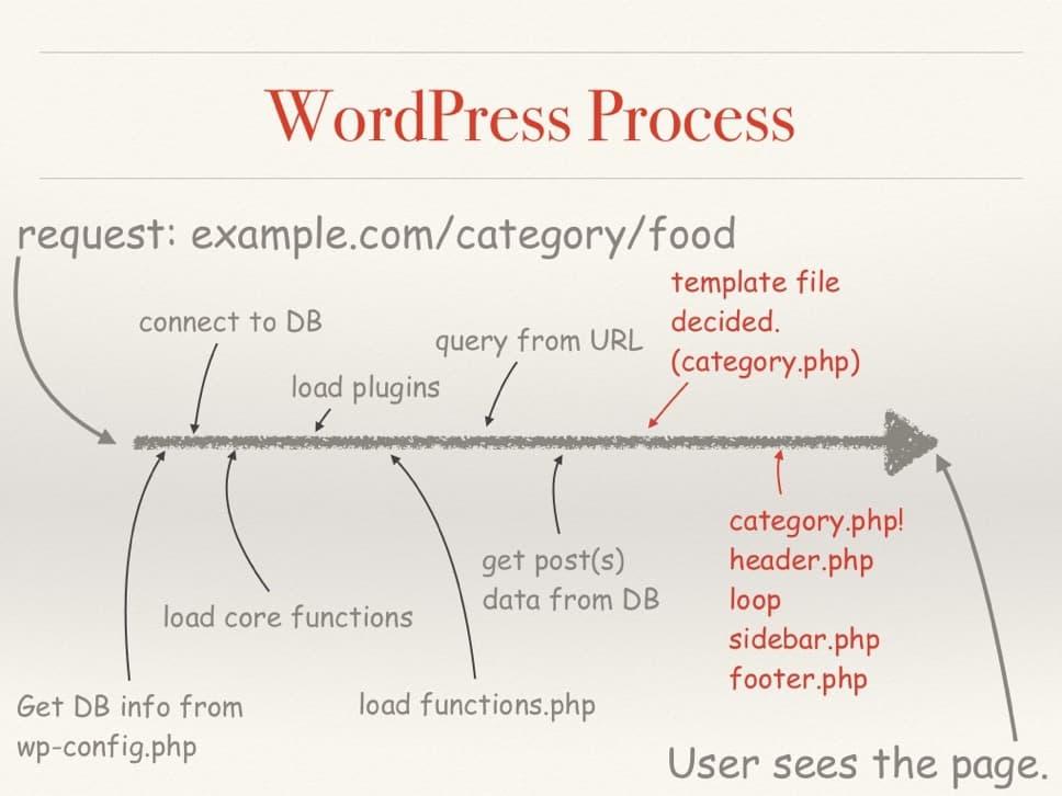 ขั้นตอนการทำงานของ WordPress