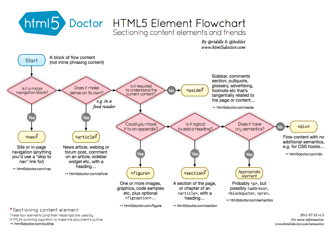 HTML5 Tag Flowchart
