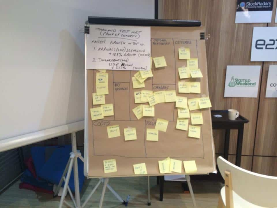 Startup Business Model Canvas
