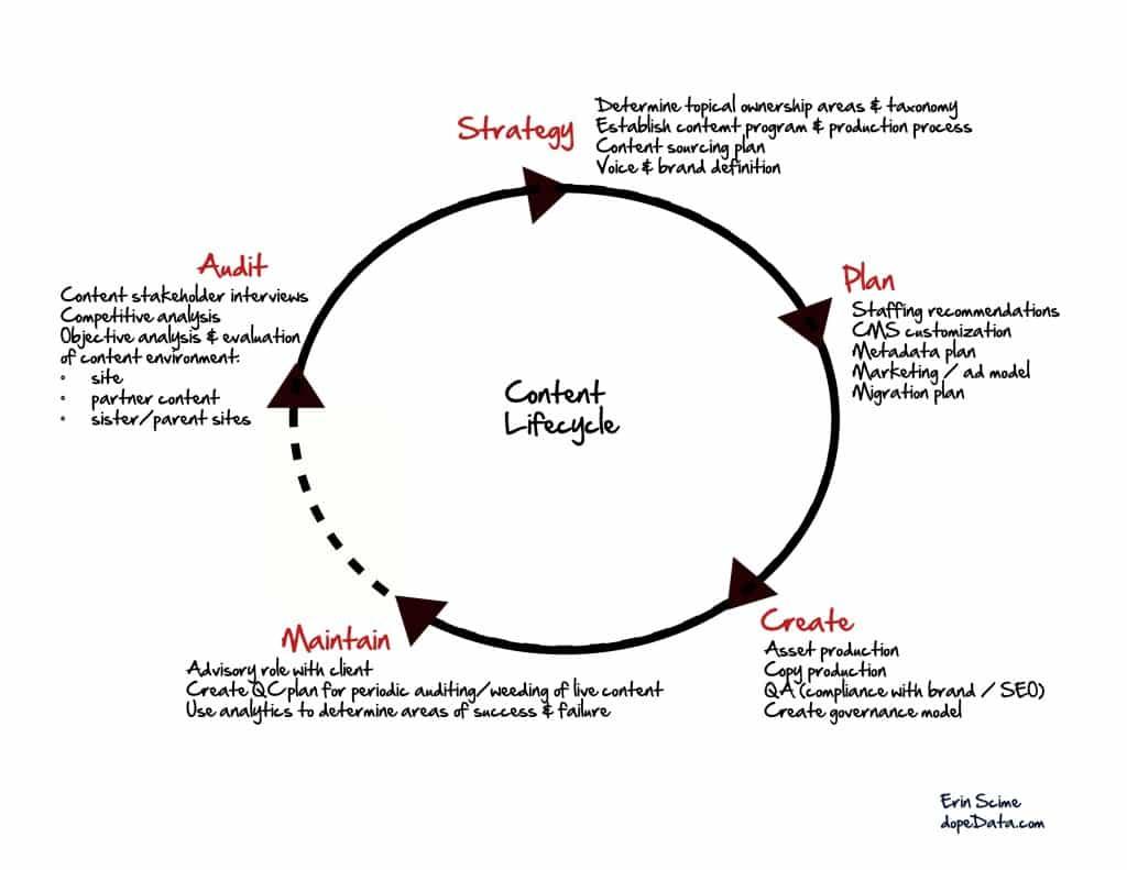 """""""การทำ Content ต้องมีการปรับปรุง ทดลองเปลี่ยนแปลงตลอดเวลาให้ได้ผลลัพธ์ดีที่สุด"""" - Content Marketing Challenge"""