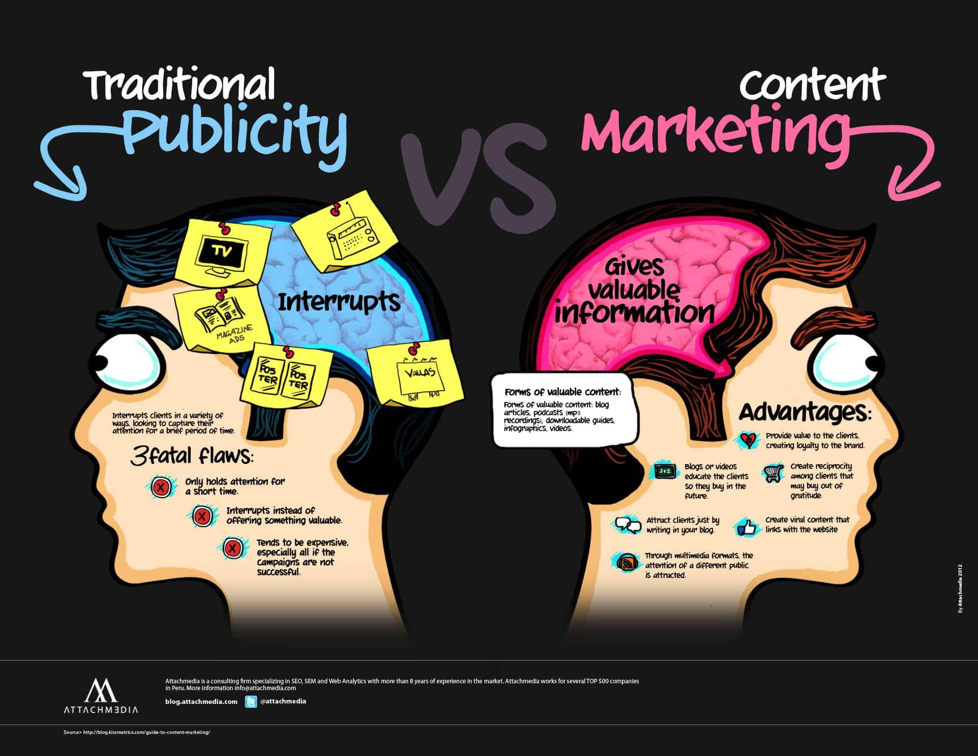 """ความแตกต่างของ """"การตลาดแบบเดิม ๆ"""" กับ """"การตลาดด้วย Content"""" - รูปจาก @attachmedia"""