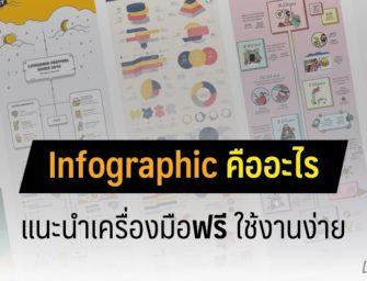 Infographic คืออะไร + แนะนำเครื่องมือฟรีทำอินโฟกราฟฟิกเองได้ง่าย ๆ