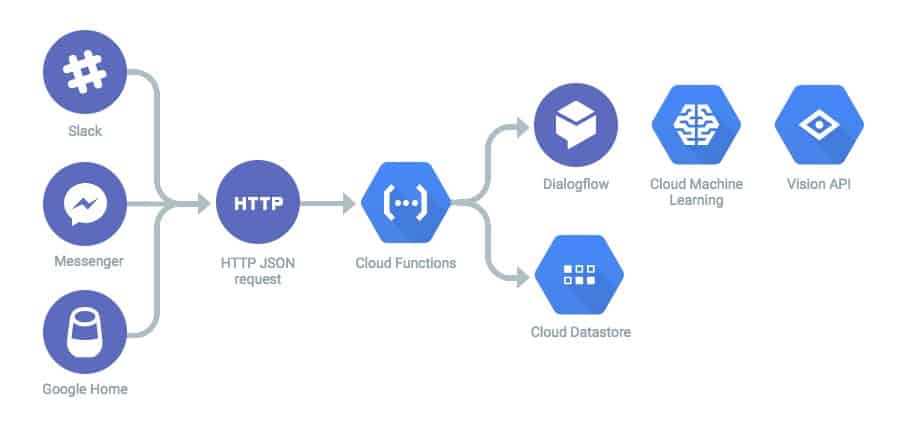 google-cloud-function-usecase.jpg