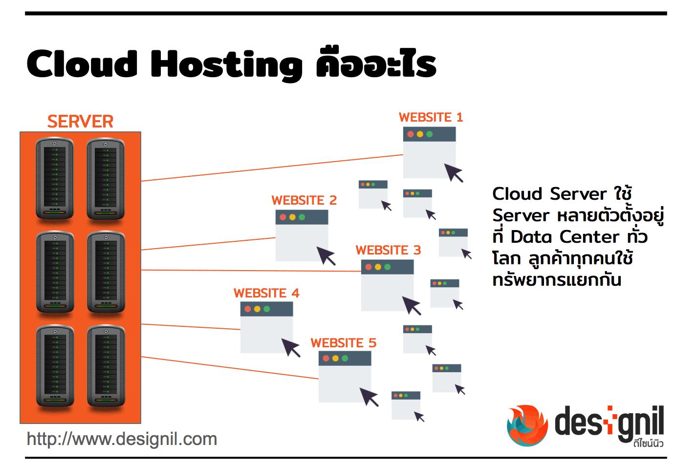 Cloud Hosting คืออะไร
