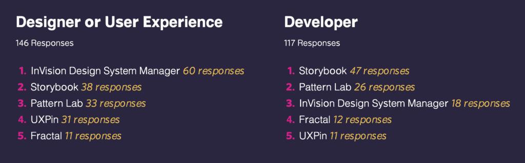 design system survey