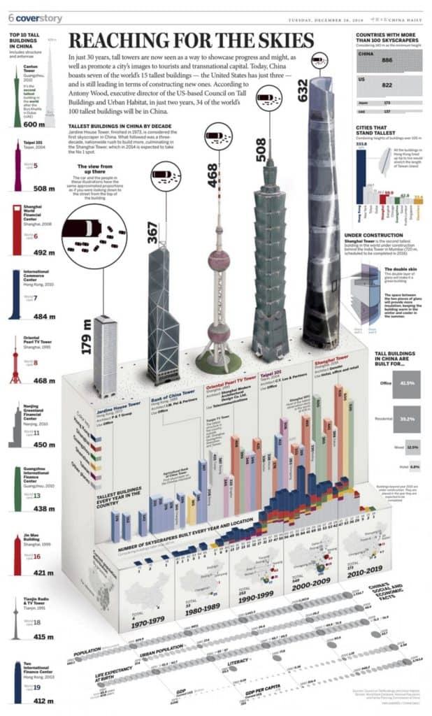 ตัวอย่างการออกแบบ infographic