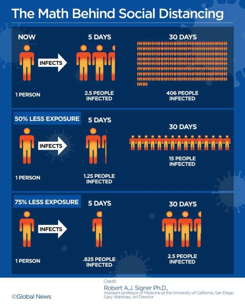 ตัวอย่าง corona virus infographic