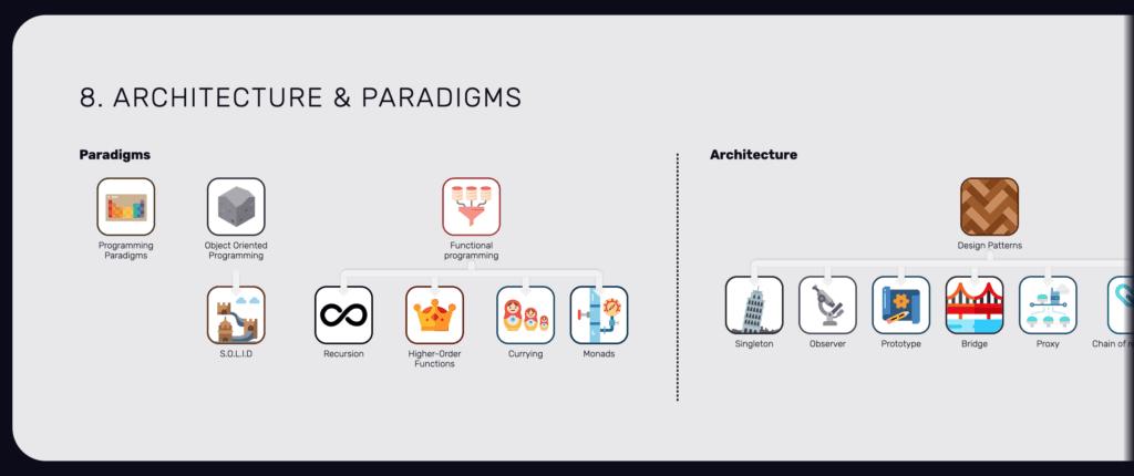 เรื่องของ Architecture & Paradigms เทคโนโลยีเว็บไซต์
