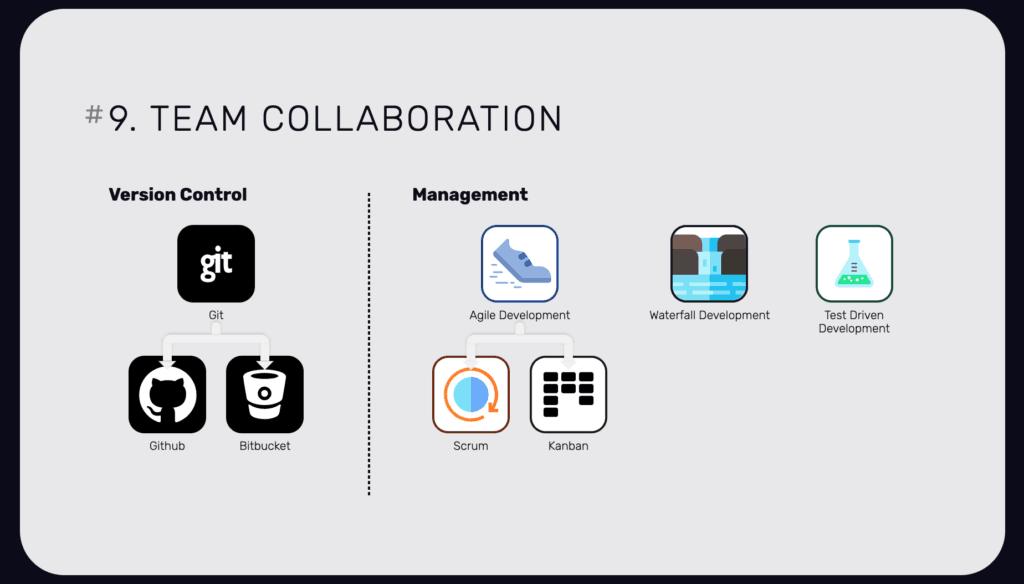 การทำ Management วิธีการทำงานของทีมและการใช้ Git เทคโนโลยีเว็บไซต์