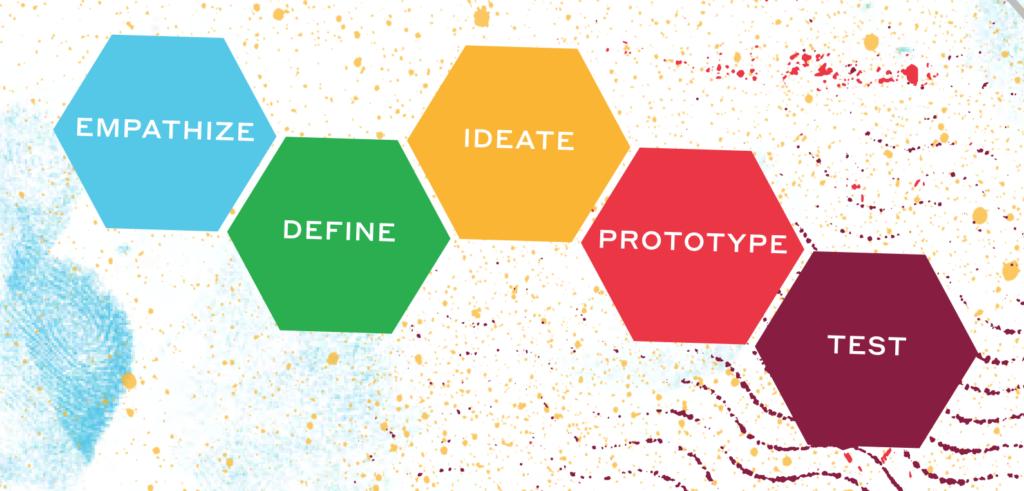 การวางแผนการออกแบบ UX UI ด้วยโมเดลของ Design thinking จาก Stanford d.school