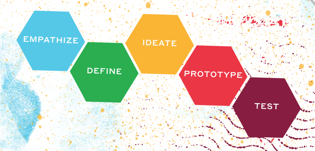 UX UI คือ อะไร การวางแผนการออกแบบ UX UI ด้วยโมเดลของ Design thinking จาก Stanford d.school