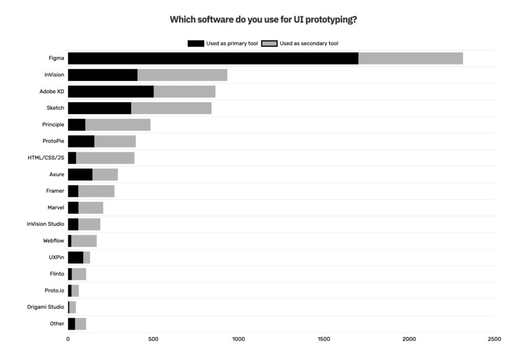 prototyping ux ui - ความยอดนิยมการใช้งานโปรแกรม Prototype
