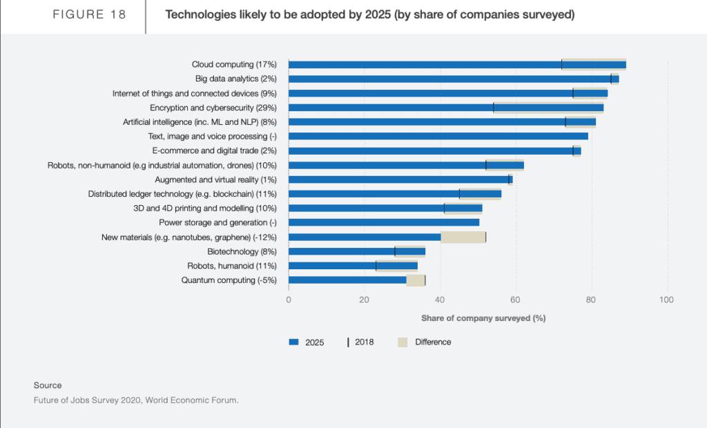 Figure18 - เทคโนโลยีที่บริษัททั่วโลกจะหันมาใช้งานมากขึ้นในอนาคต