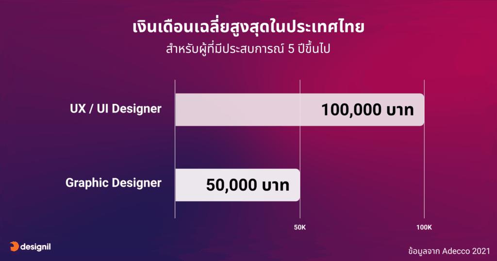 เปรียบเทียบเงินเดือน UX UI และ Graphic designer จาก Adecco