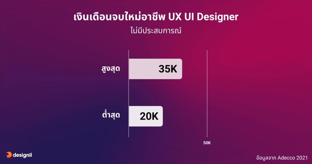 เงินเดือน UX UI เฉลี่ยจบใหม่จาก Adecco