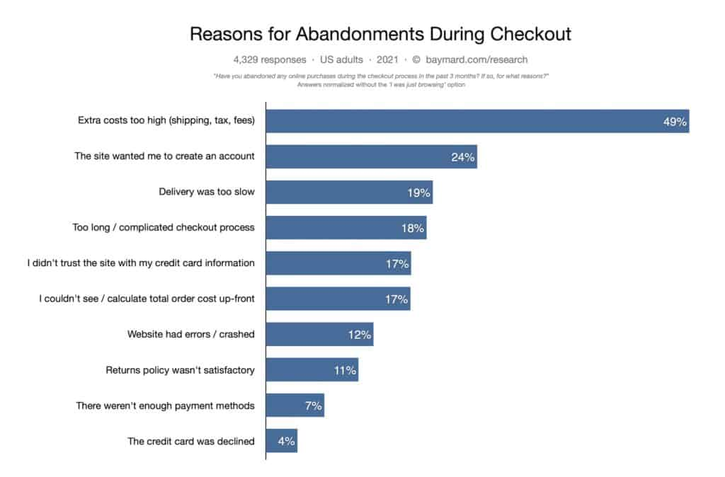 Cart abandonments เว็บขายของออนไลน์