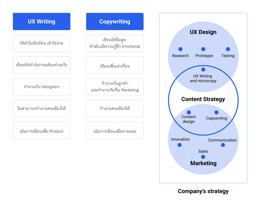 UX writing vs. Copywriting