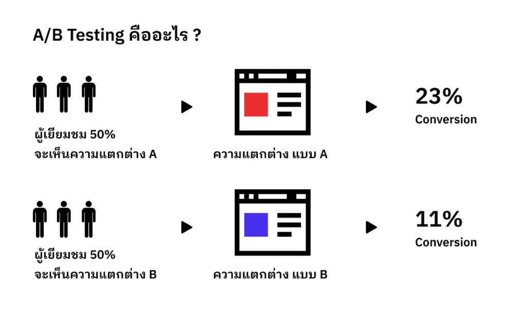 ab testing คืออะไร