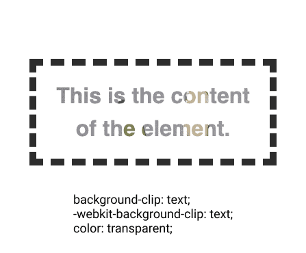 example CSS : background clip : text