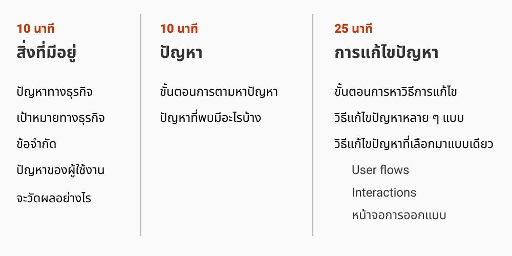 ตัวอย่าง whiteboard challenge สัมภาษณ์ งาน UX UI