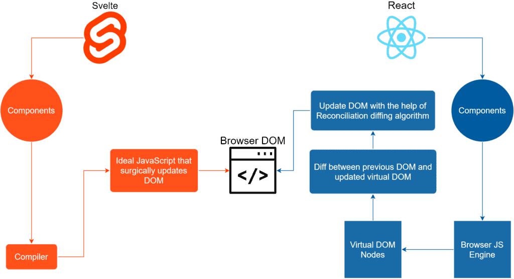 Svelte Compiler vs Virtual DOM