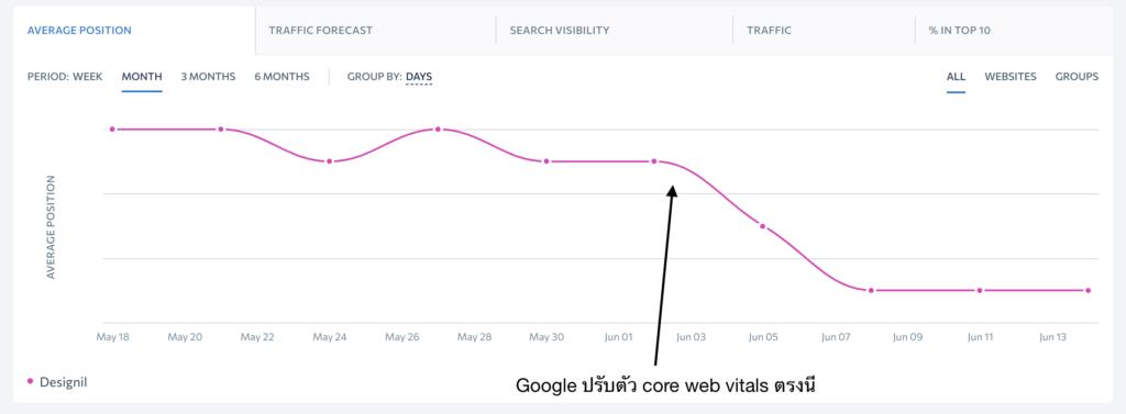 example designil website core web vitals