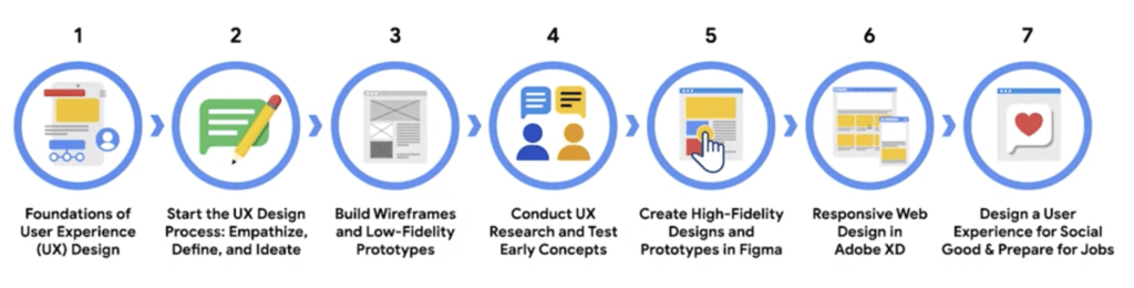 Google UX design course from Coursera