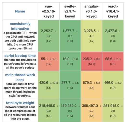 Svelte startup test framework