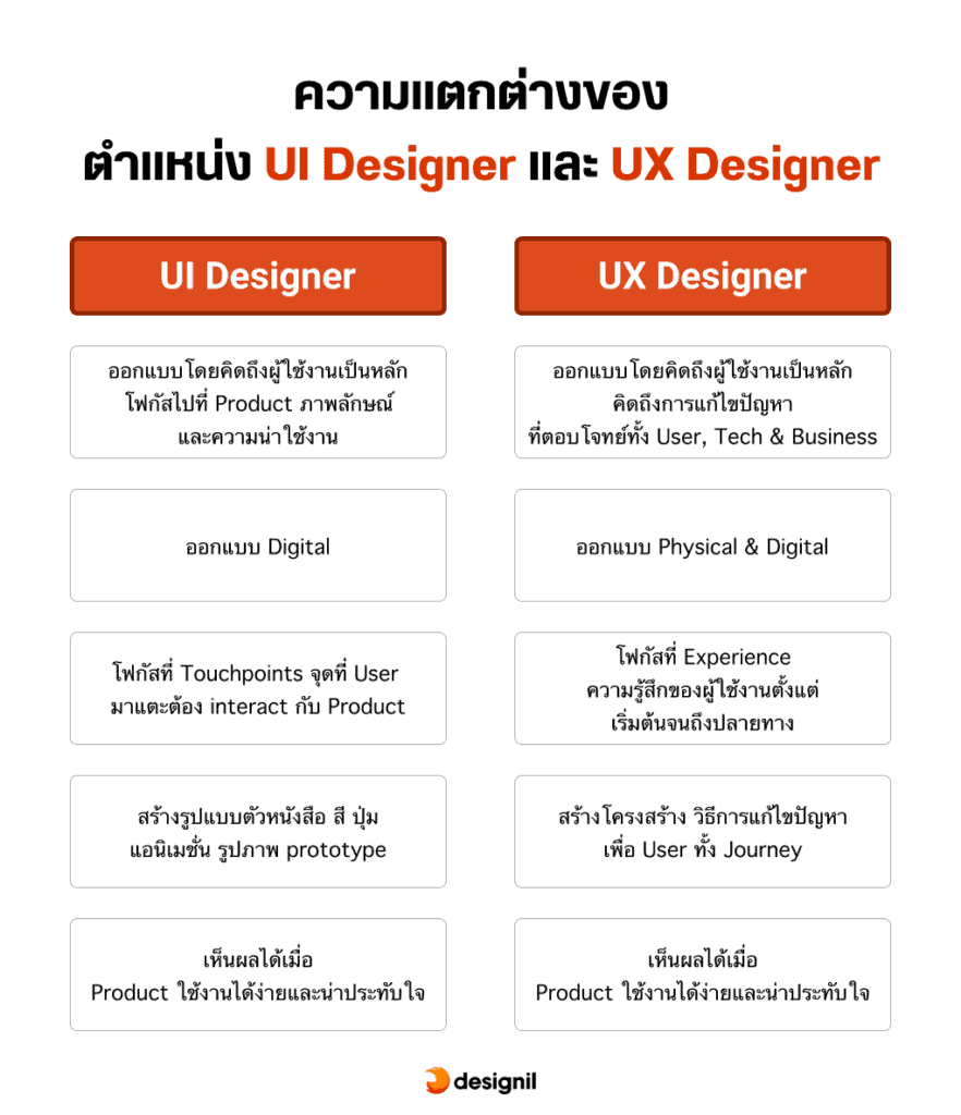 ความแตกต่าง UI designer และ UX designer