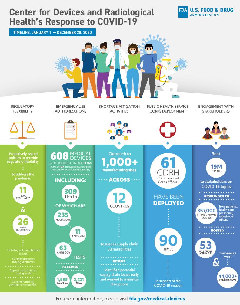 infographic covid19