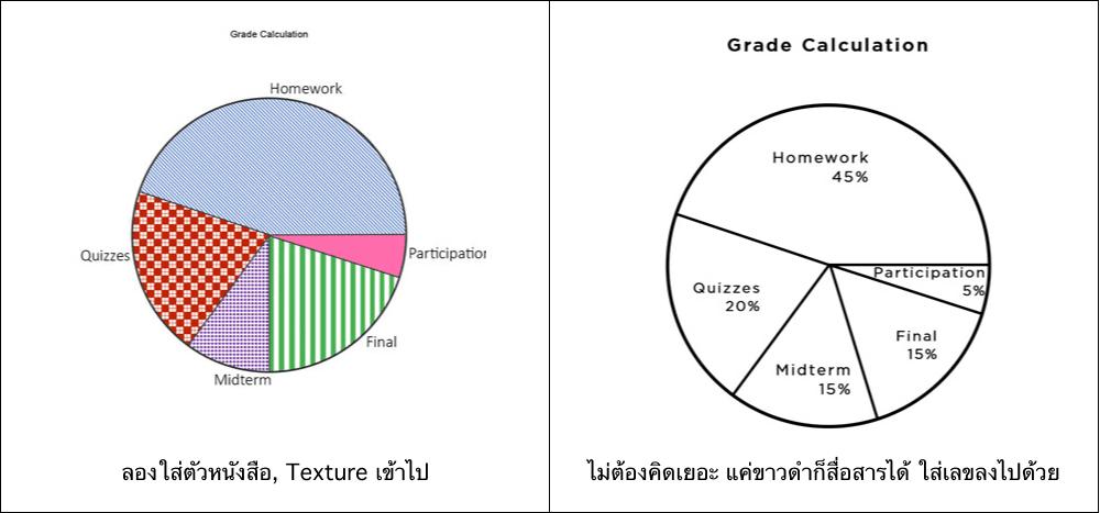 pie chart pattern
